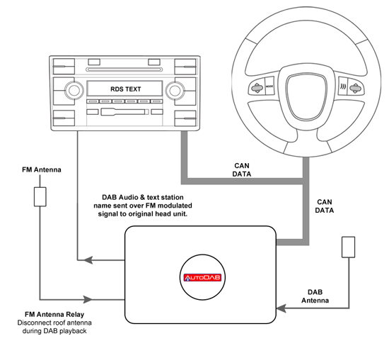 uk telephone wiring diagram with Autodab Ctdab Vx1 Vauxhall Agila Antara Astra Corsa Meriva Oem Digital Car Radio Dab Adaptor on Leviton Phone Jack Wiring Diagram also Relays also Broadband Getting Connected Technicolor Wifi Setup moreover Autodab Ctdab Vx1 Vauxhall Agila Antara Astra Corsa Meriva Oem Digital Car Radio Dab Adaptor moreover 2wire Photocell Wiring Schematic.