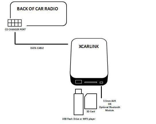 xcarlink car usb sd adaptor for renault megane 3 scenic 3